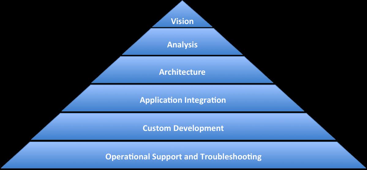 ProfessionalServicesPyramid