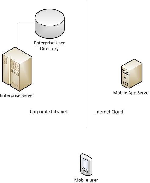 Mobile-CorporateUserChallenge