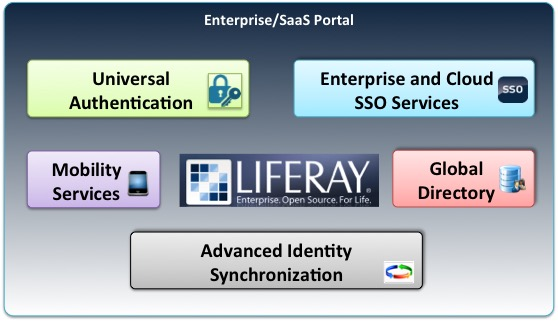 LiferaySSO-Overview
