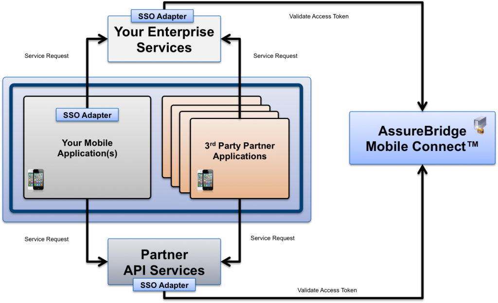 MobilePartnerIntegrationArchitecture