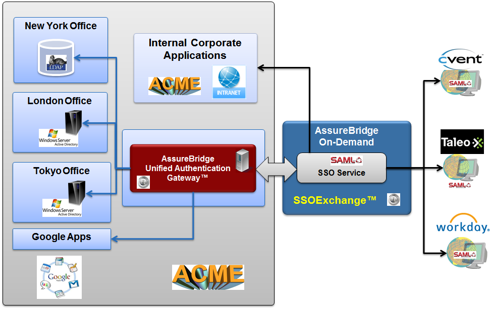 Unified-Authentication-Gateway-Architecture