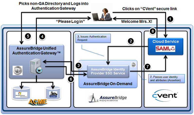 Unified-Authentication-Gateway-Login-Flow