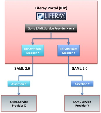 Top 5 Challenges Implementing SAML Single Sign-On for